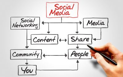 6 Social Media Solutions for Your Business' Website